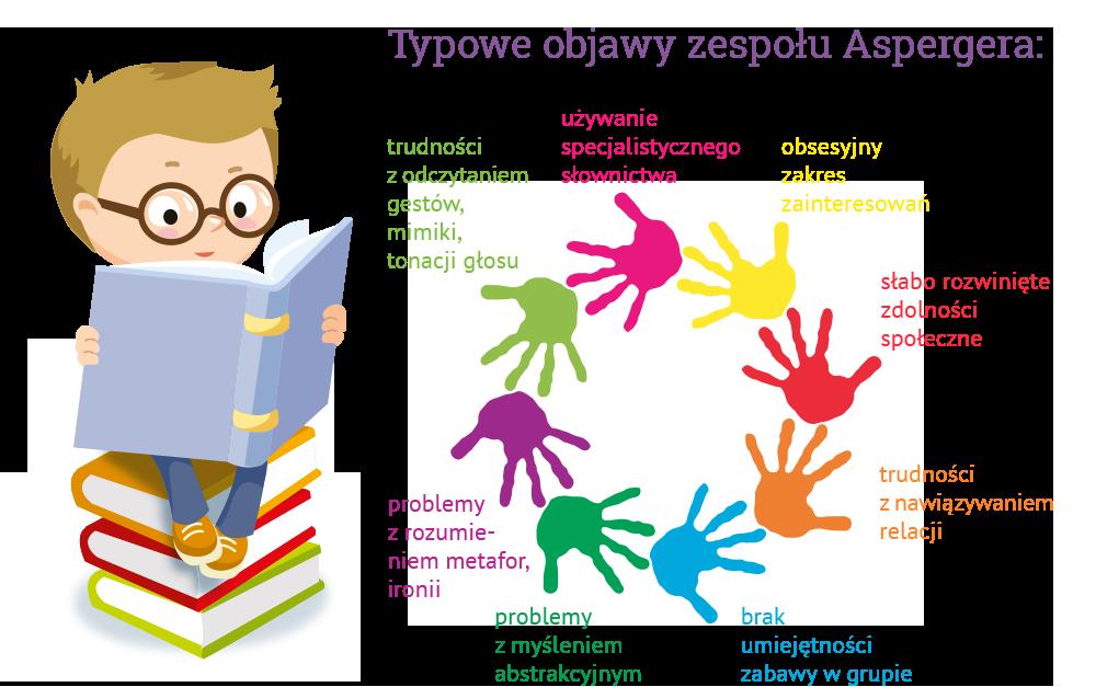 Zespół Aspergera Image: Zrozumieć Ucznia Z Zespołem Aspergera
